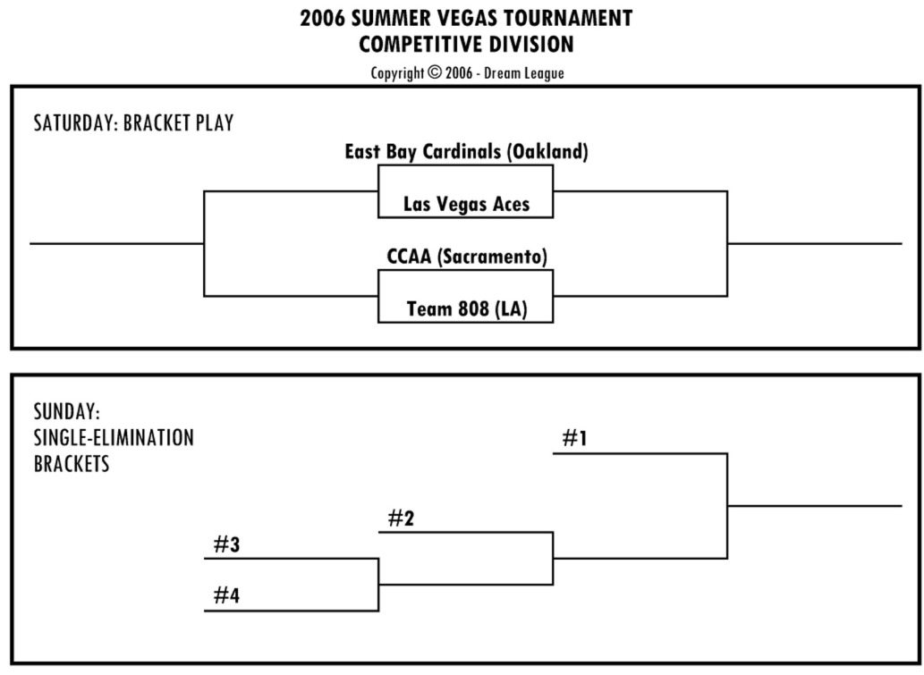 brackets for COMP division