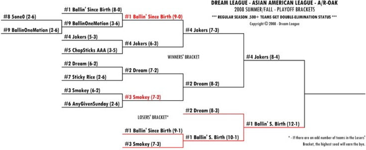 2008 summer-fall dreamleague A/R-OAK playoffs