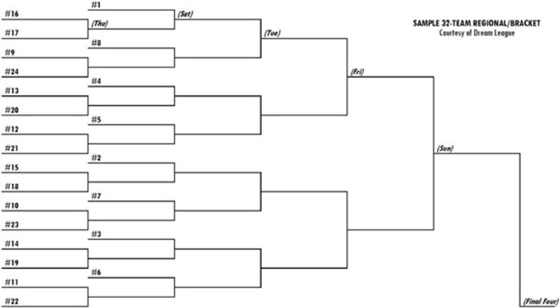 sample 32-team bracket in 96-team field